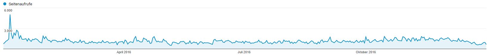 Salala.de Statistik 2016