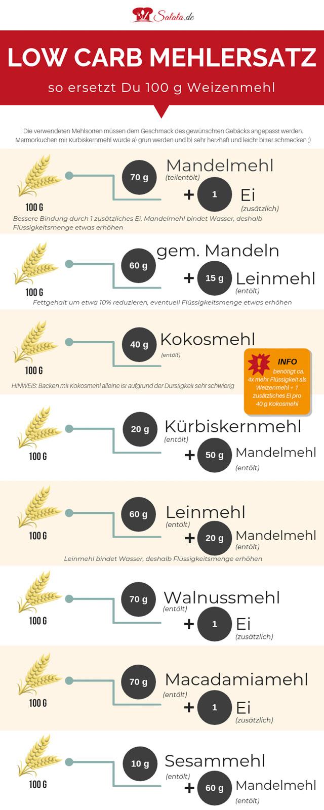 So kannst du Weizenmehl in der Low Carb Bäckerei ersetzen. Mehlersatz für Weizenmehl  #lowcarbbacken #mehlersatz #lowcarbmehl #mandelmehl #kokosmehl