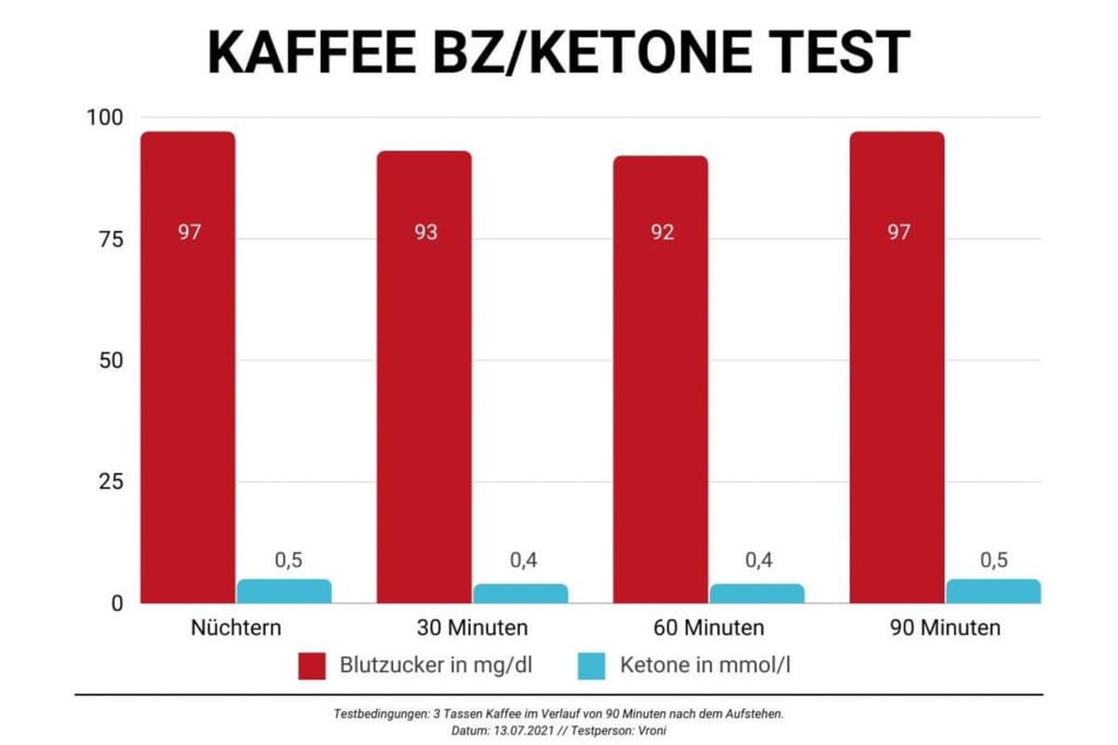 Graph zur Darstellung des Blutzuckers bei Kaffee-Aufnahme