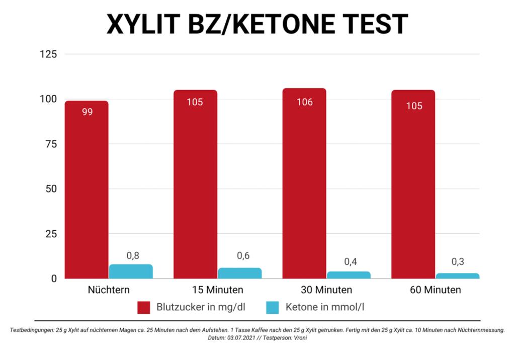 Graph zur Darstellung des Blutzuckers bei Xylit-Aufnahme